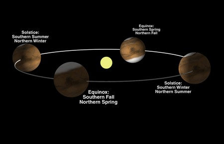 Mars Seasons Why Does Mars Have Seasons