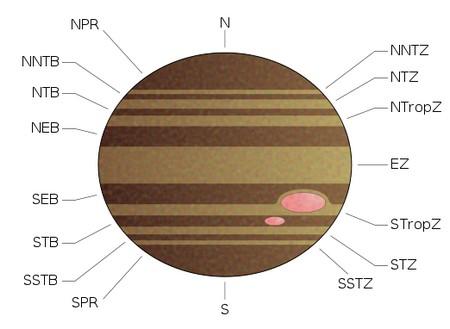 Jupiter Cloud Bands Why Does Jupiter Have Several Distinct Cloud Layers